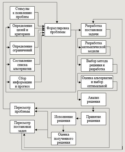 Основные классы задач принятия решений простые алгоритмы примеры решения задач